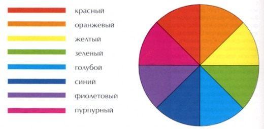 Цветовой круг (рис.1)
