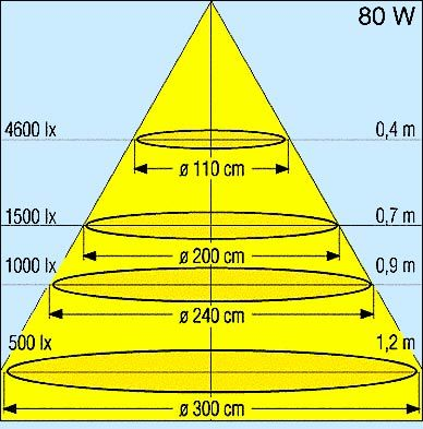 Схема освещения для подсветки растений