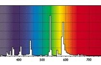 Спектр света лампы Master HPI-T