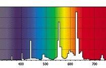 Спектр света лампы Master Reflex