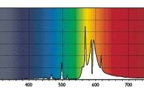 Спектр света лампы Master SON-T