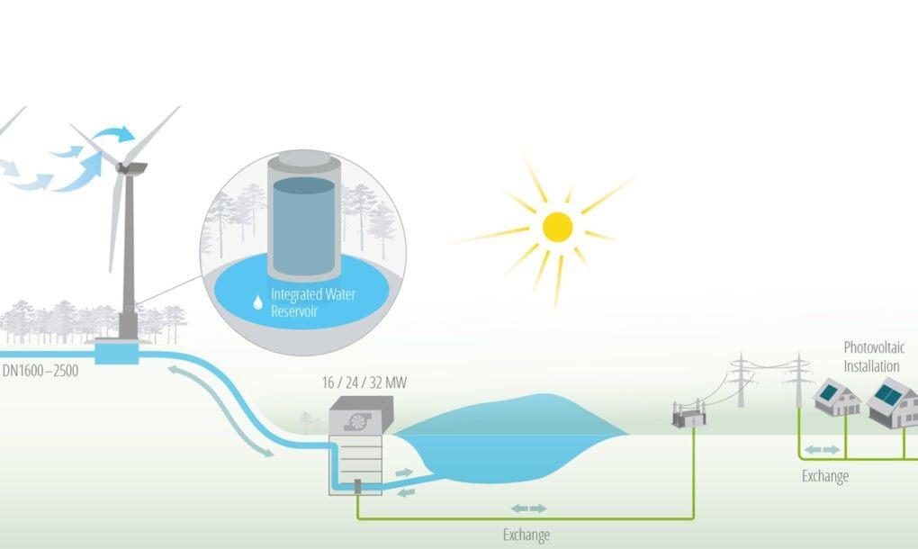 Wind-Hydro-Plant-Design-1020x610