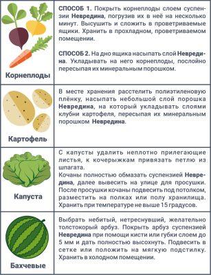 Рекомендации по применению «Невредина» для разных культур